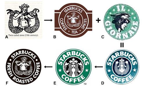 Так менялся логотип кофейни